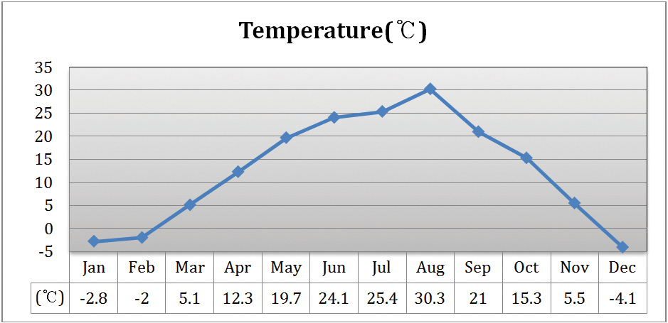 Figure 4. Average annual temperatures in South Korea