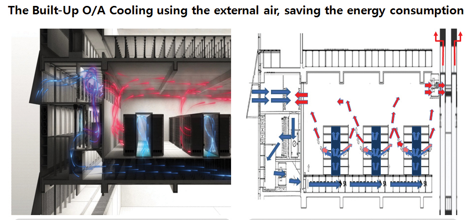 Figure 8. Architecture of the Built-up Outside Air Cooling System
