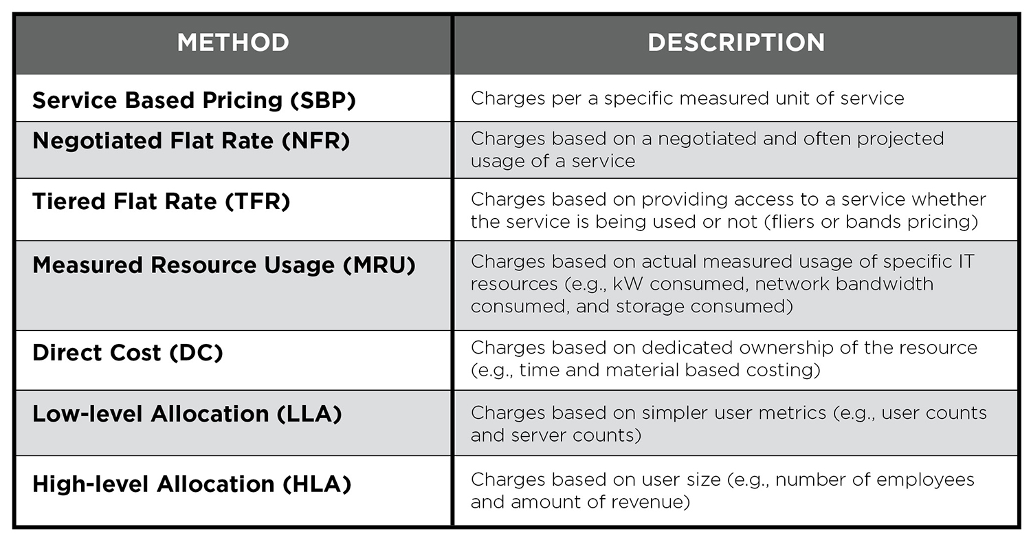 Figure 1. Methods for chargeback allocation.