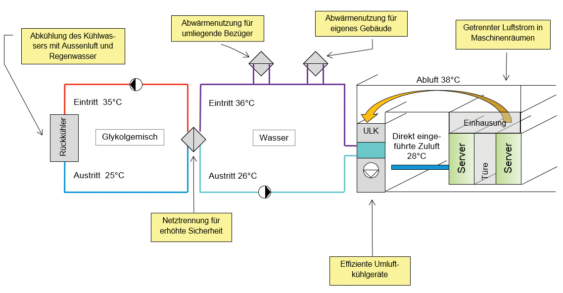 Figure 7. Pictorial schematic of the cooling supply