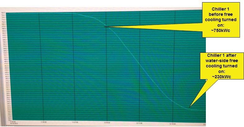Figure 10. Water-side free-cooling economization design principle