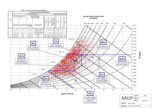 Figure 11a-d. Air-side free-cooling economization design principle