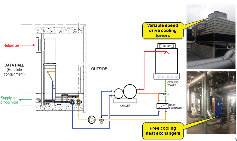 Figure 9. Water-side free-cooling economization design principle. Note: not all equipment shown for simplicity
