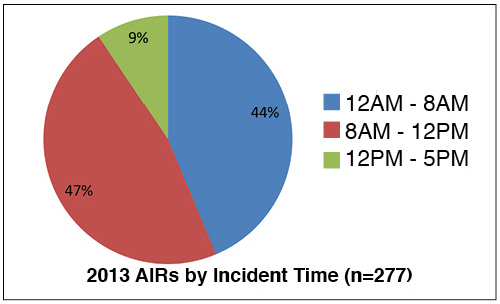 Figure 1. Approximately half the AIRs that occurred in 2013 took place occurred between 8 a.m. and 12 p.m., the other half between 12 a.m. and 8 a.m.