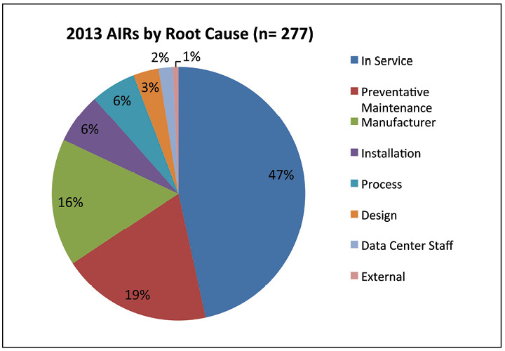 Figure 7. Almost half the AIRs reported in 2013 were In Service.