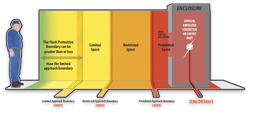 Figure 3. Protection boundaries. Source: Open Electrical