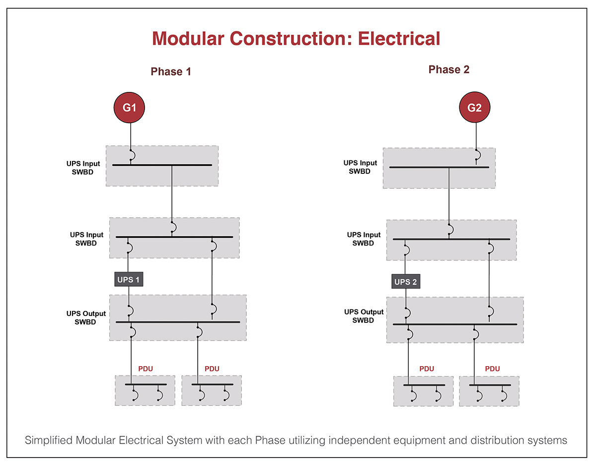 Figure 3. Simplified modular electrical system with each phase utilizing independent equipment and distribution systems