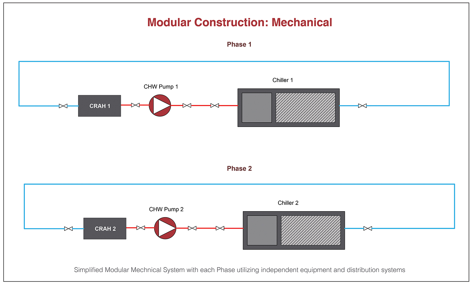 Figure 4. Simplified modular mechanical system with each phase utilizing independent equipment and distribution systems expansions of infrastructure.