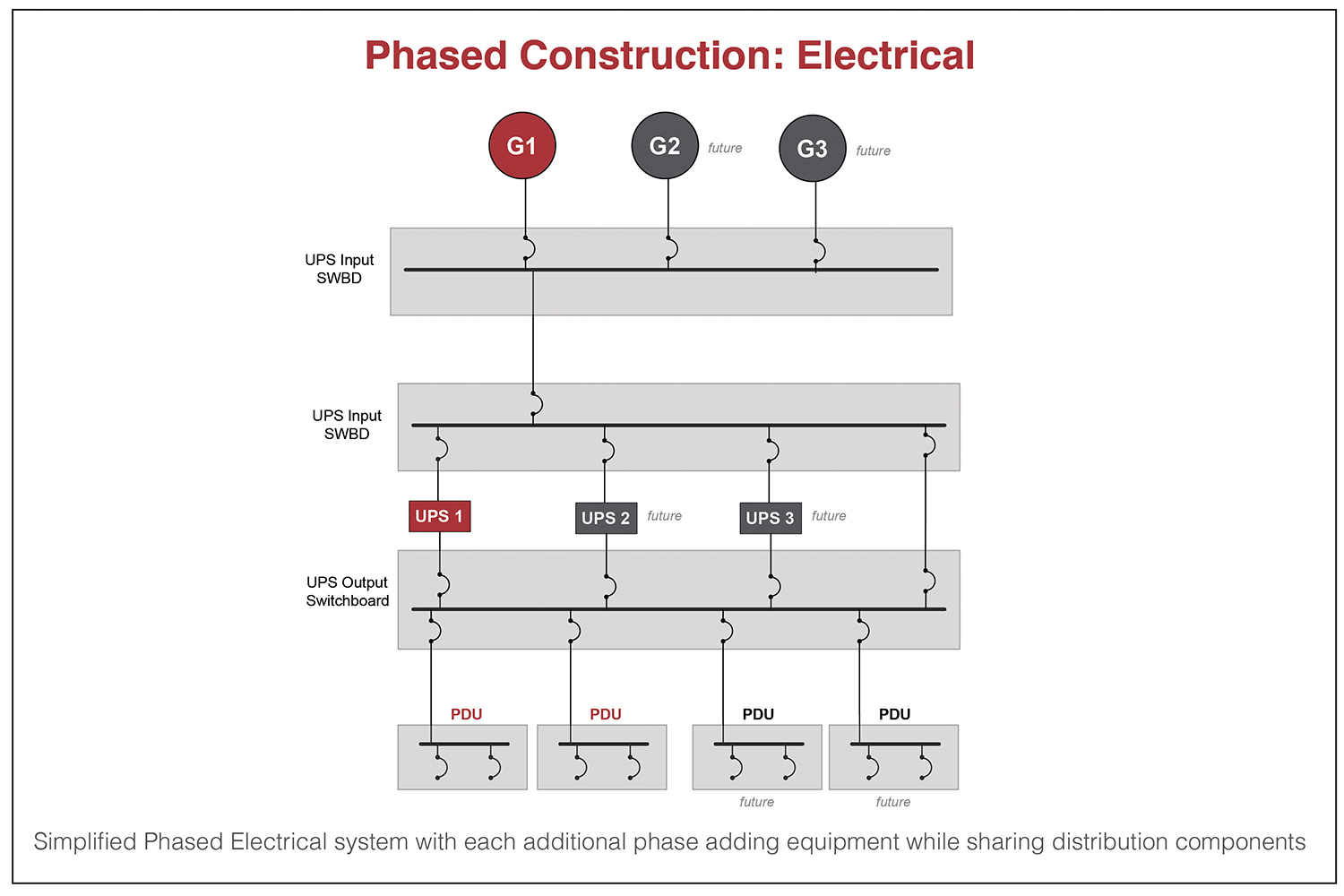 Figure 5. Simplified phased electrical system with each additional phase adding equipment while sharing distribution components