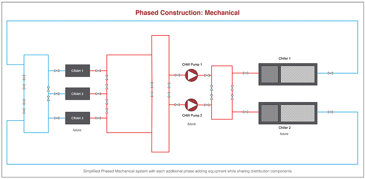 Figure 6. Simplified phased mechanical system with each additional phase adding equipment while sharing distribution components