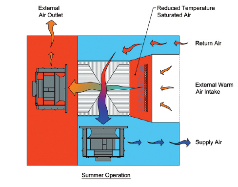 Figure 7. The unit operates as a scavenger air system (red area at left) taking the external air and running it across a media. That scavenger air is part of the evaporative process, with the air used to cool the media directly or cool the return air. This image shows summer operation where warm outside air is cooled by the addition of moisture. In winter, outside air cools the return air.