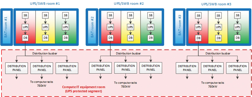 Figure 6. Power supply plan for computing equipment