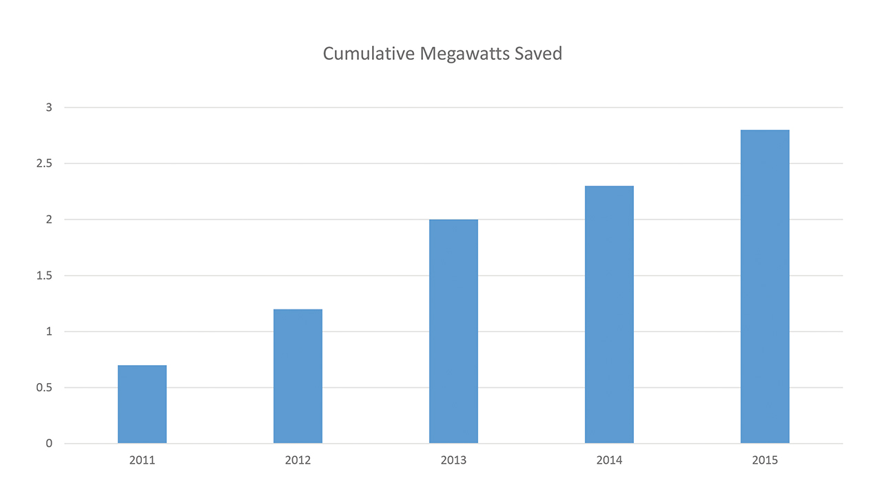 Figure 3. Each year, IT sustainability efforts build upon successes of previous years. By 2015, Raytheon had identified and achieved almost 3 megawatts of IT savings.
