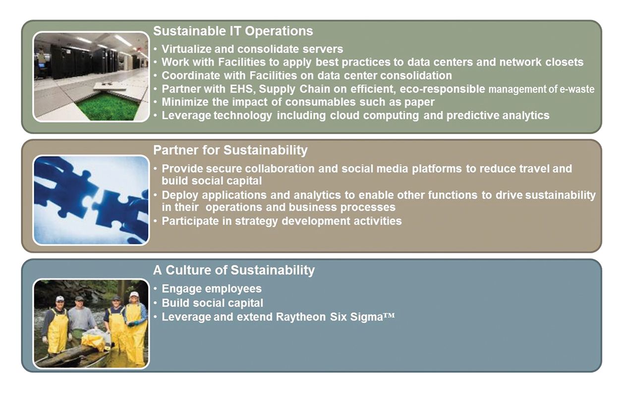 Figure 5. Raytheon includes sustainability in each of its three levels of governance.