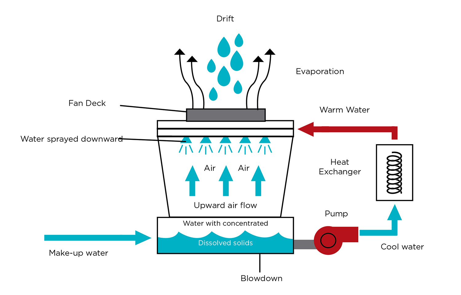 Ignore Data Center Water Consumption At Your Own Peril Uptime
