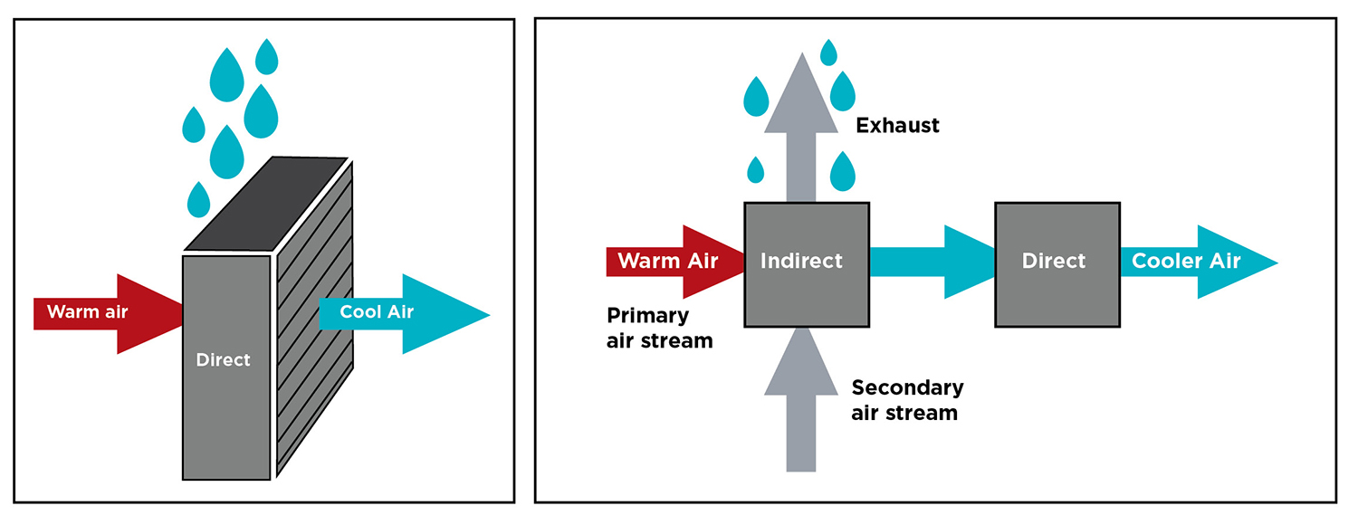 Figure 3. Direct evaporative vs. indirect evaporative cooling
