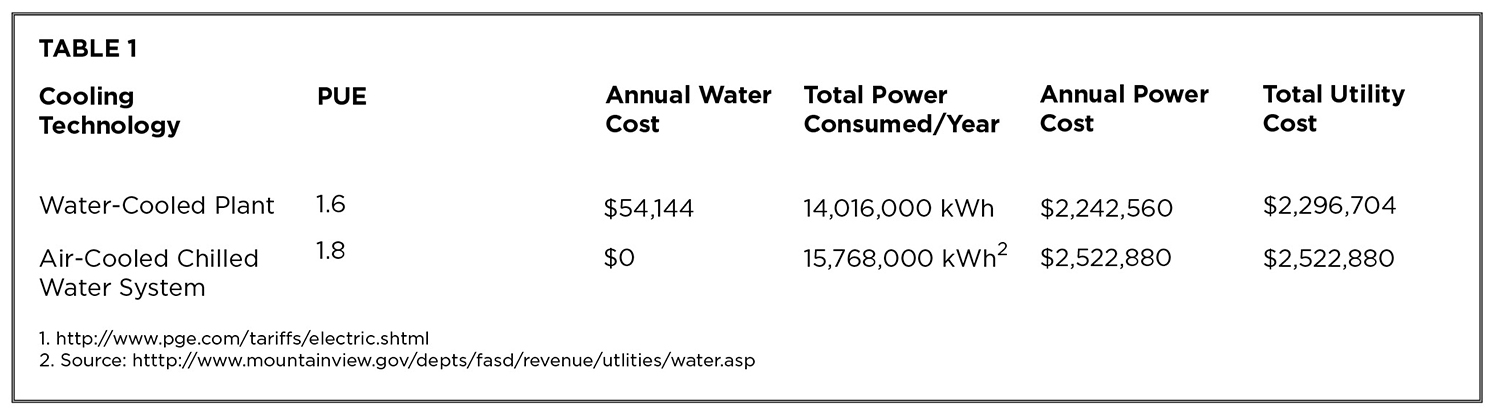Table 1. Energy, water, and resource costs and consumption compared for generic cooling technologies.