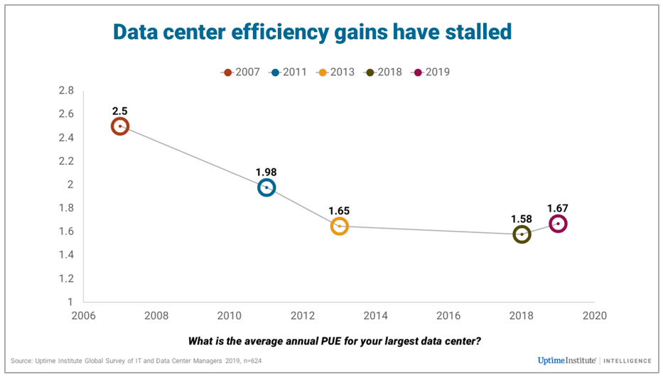 Has PUE Improvement Stalled?