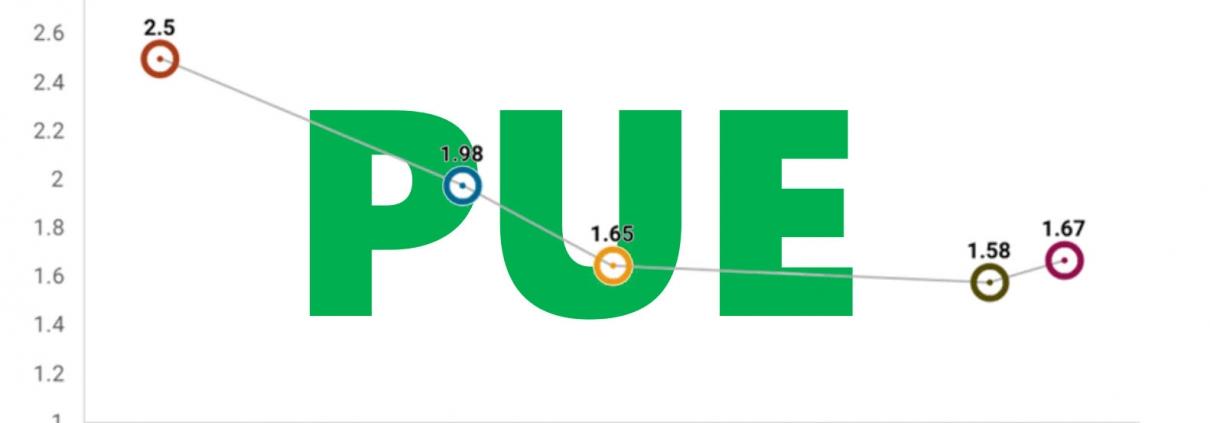 The Trend of PUE in 2019