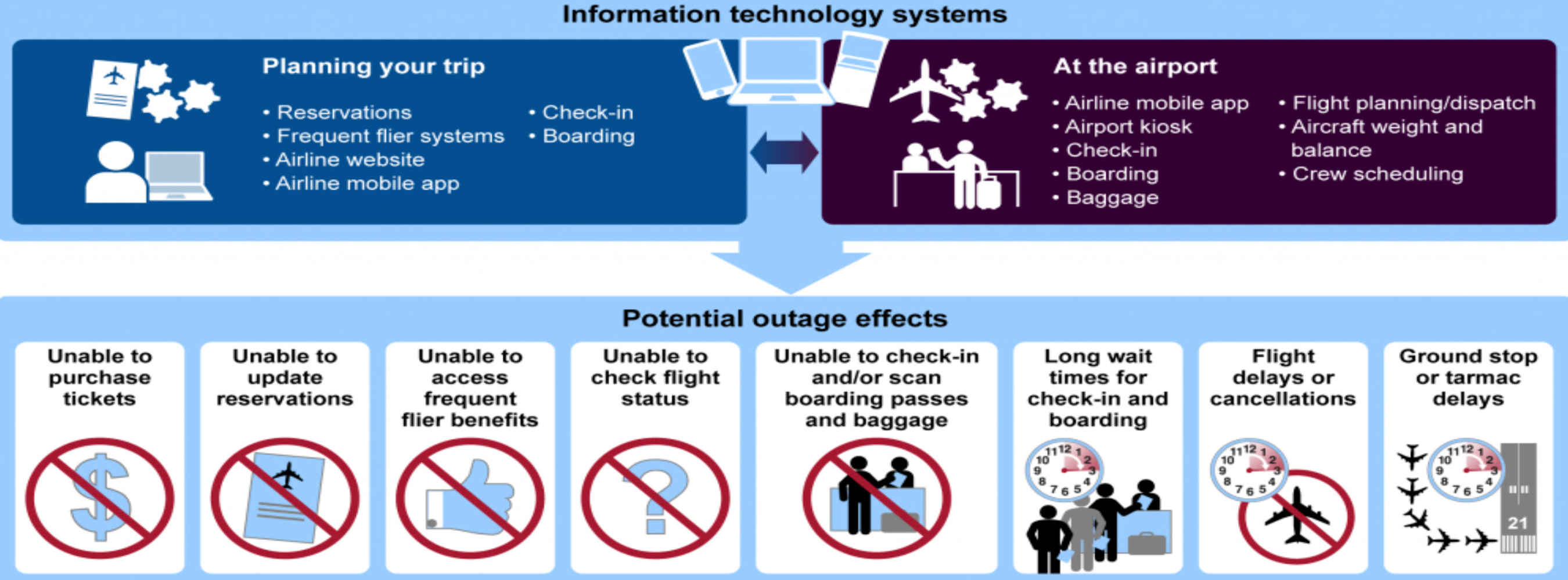 IT Outages in the Airline Industry, A New Report by the GAO