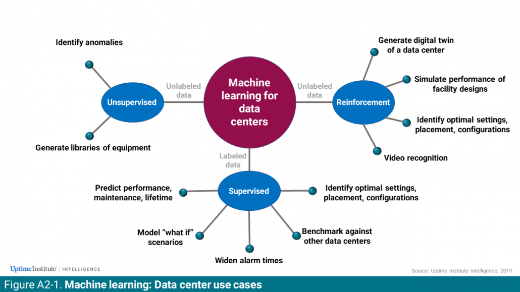 Machine Learning Use Cases