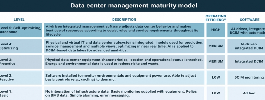 Data Center Maturity Model