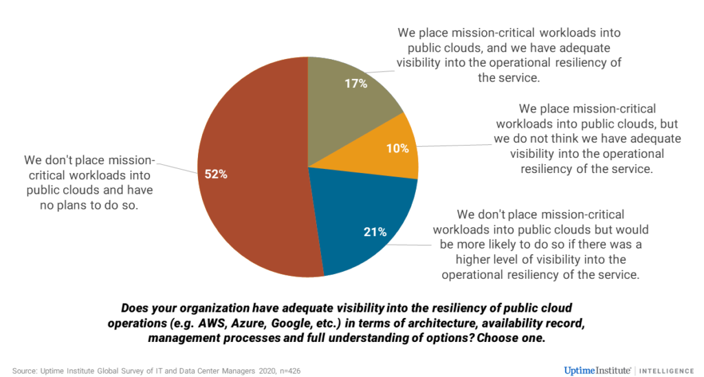 Diagram of adequate visibility into resiliency of public cloud operations